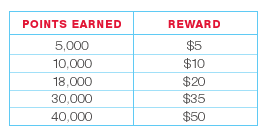 balance rewards program