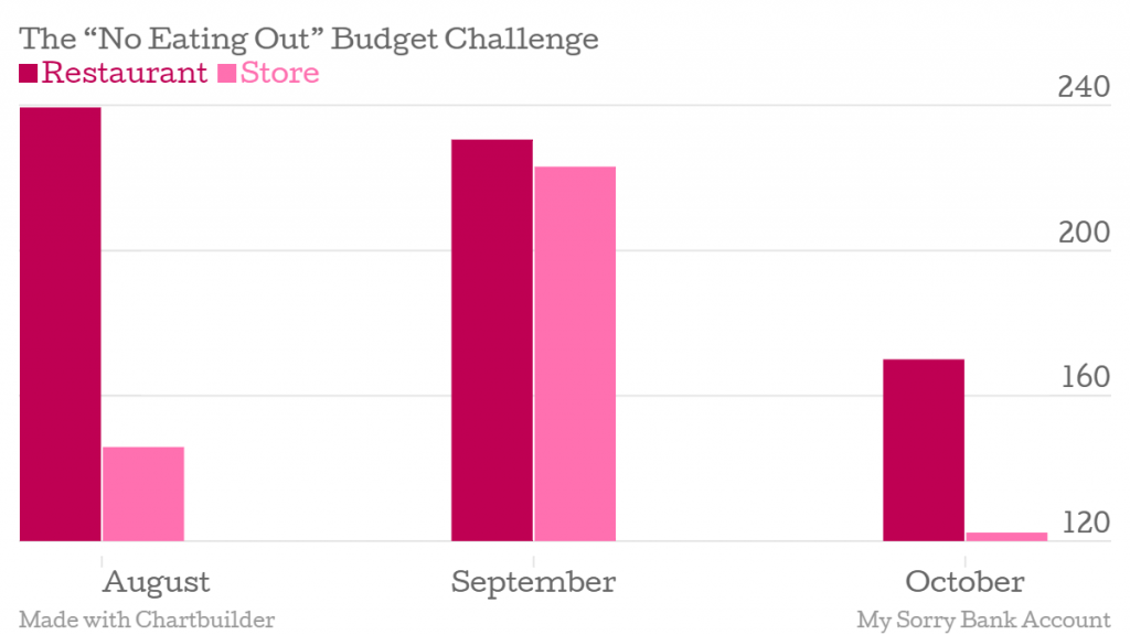 The-No-Eating-Out-Budget-Challenge-Restaurant-Store_chartbuilder