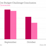 The-No-Eating-Out-Budget-Challenge-Conclusion-Restaurant-Groceries_chartbuilder